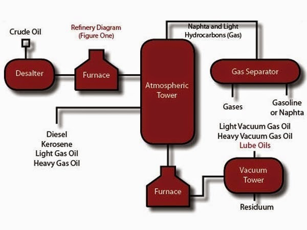 Petroleum Oil Production And Oil Vs Synthetic Motor Oil