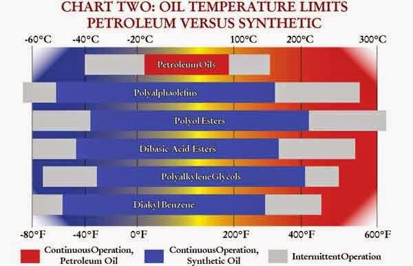 Temperature Range Advantage Very Strong For Synthetic Oil
